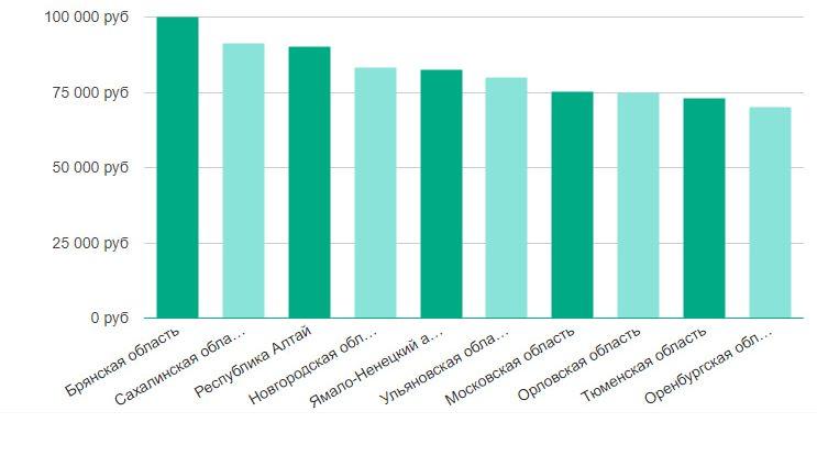 Зарплата трейд-маркетолога по регионам