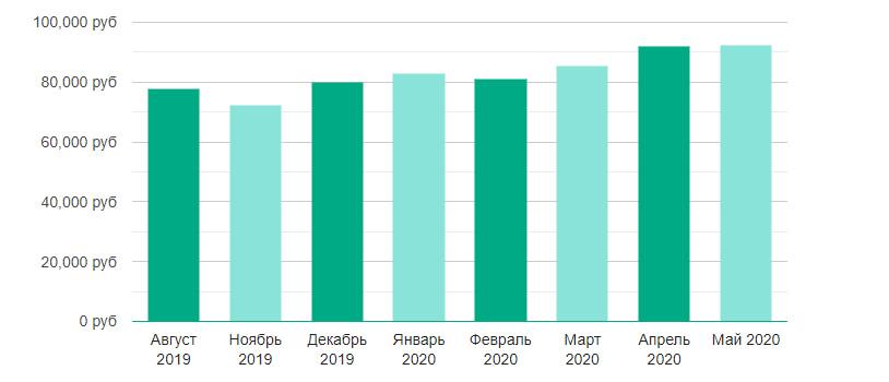 Средний доход администраторов Linux