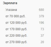 Статистика зарплат и количества вакансий
