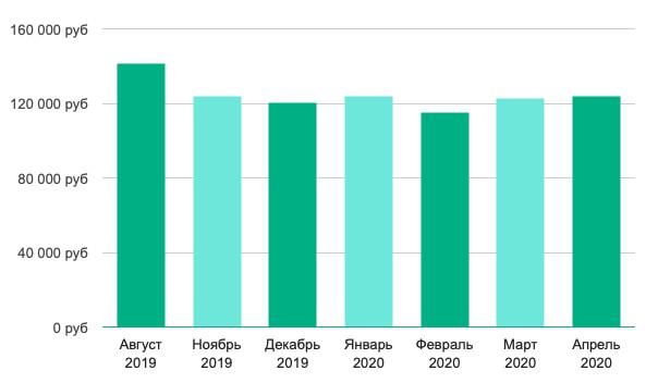 Зарплат в Москве для дизайнеров продукта