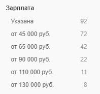 hh.ru, зарплаты дизайнеров