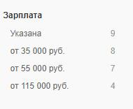 Зарплаты по версии hh.ru