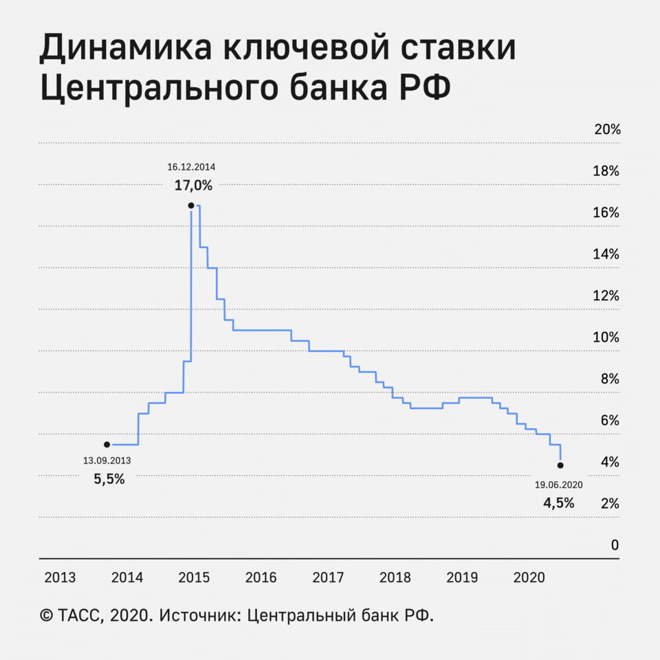 Динамика ключевой ставки ЦБ РФ