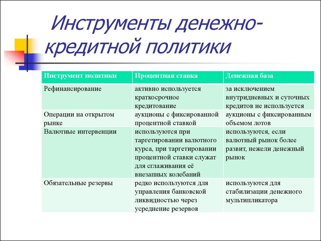 Инструменты денежно-кредитной политики