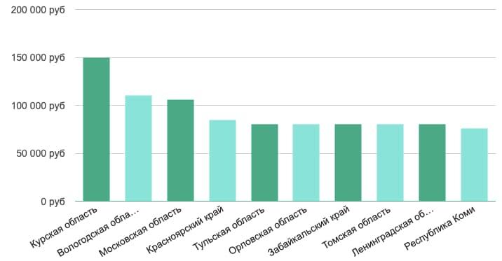 Динамика зарплат по России для BI-разработчиков/BI-архитекторов