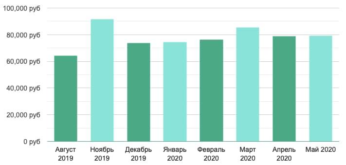 Зарплата по Москве