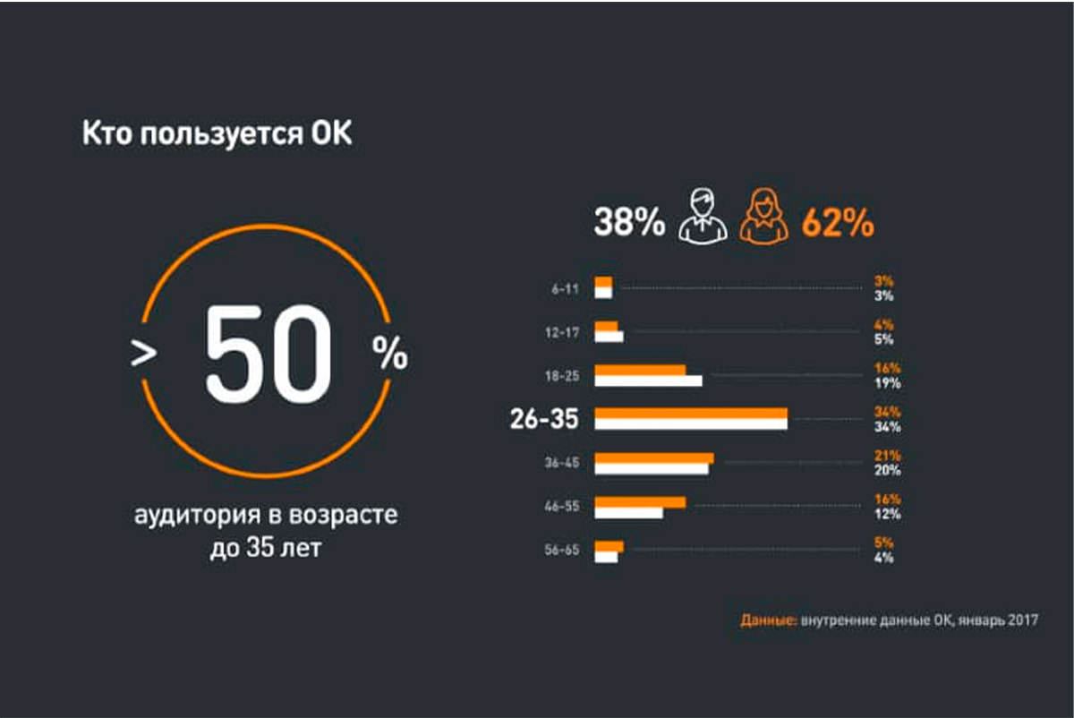 Аудитория Одноклассников