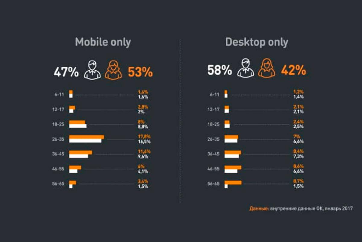 Мобильный трафик в социальной сети