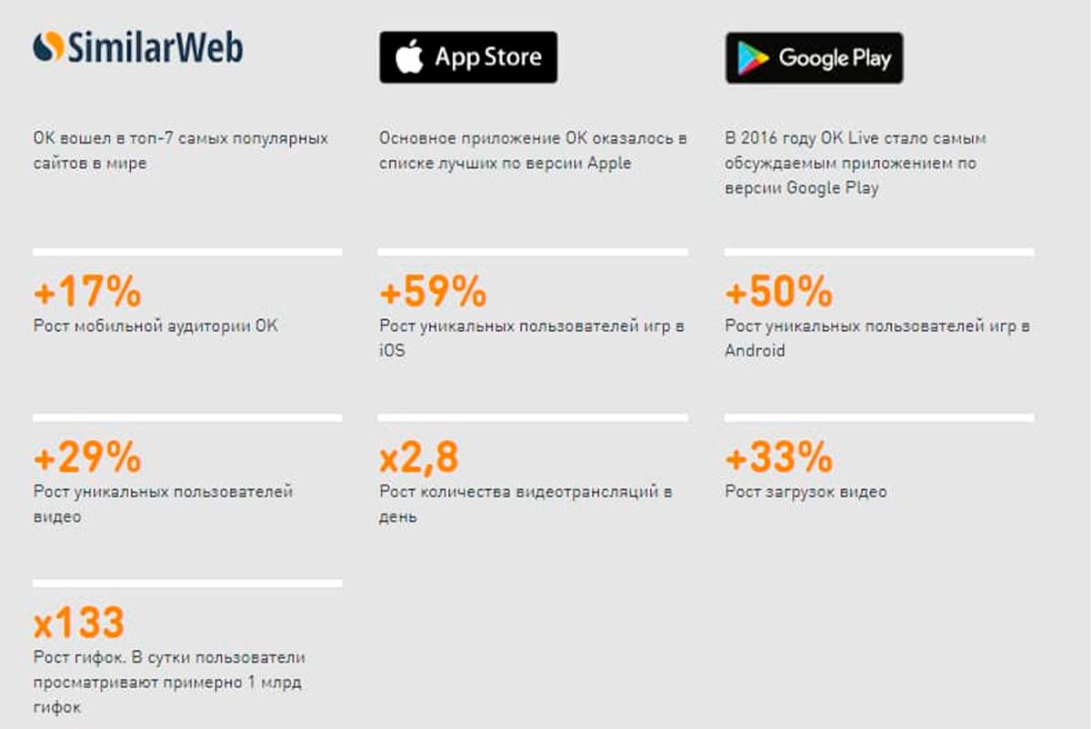 Статистика разных сервисов об использовании приложения и сайта