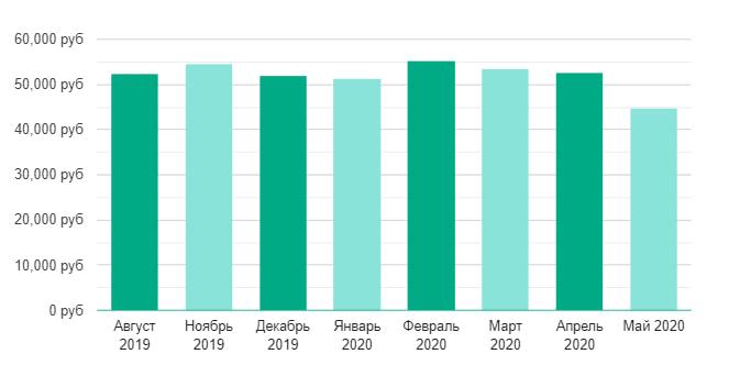 Средняя величина заработной платы Дата-маркетологов в России