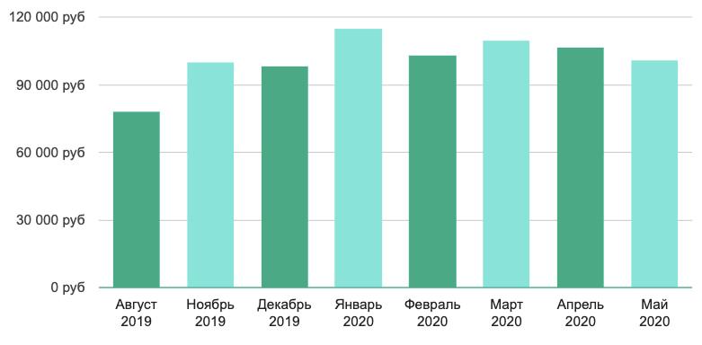 Зарплата игрового аналитика по Москве