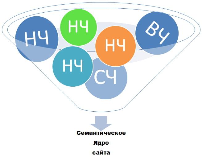 Семантическое ядро