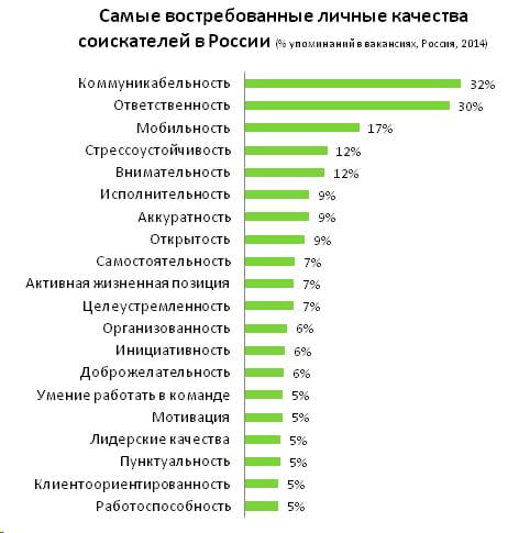Самые востребованные личные качества соискателей в России