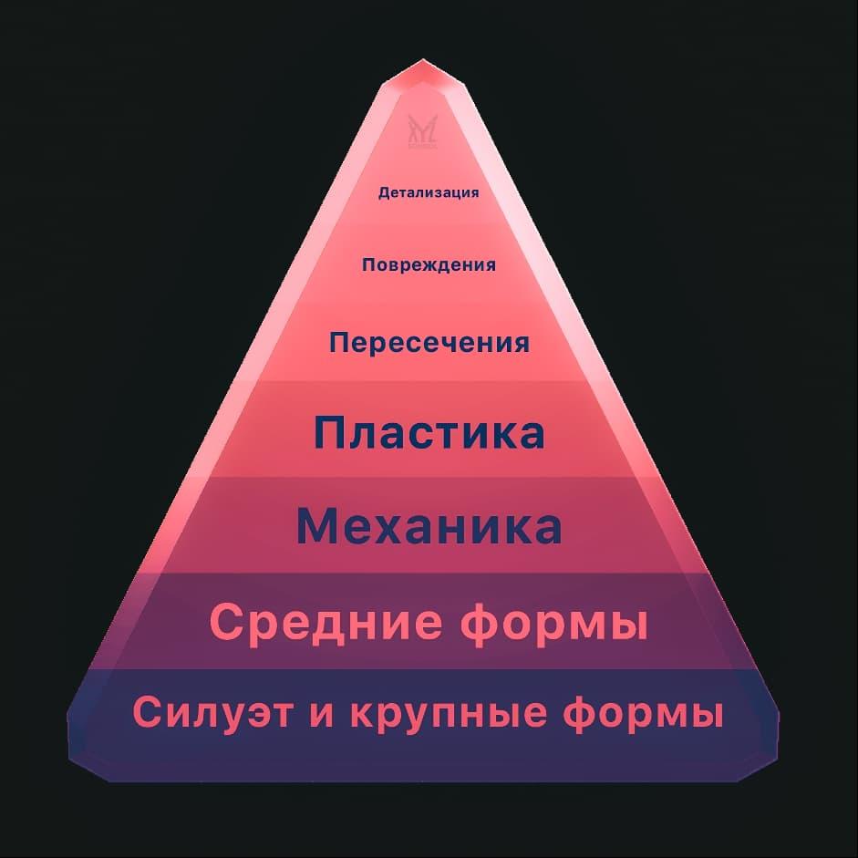 Пирамидка удачной 3D-модели
