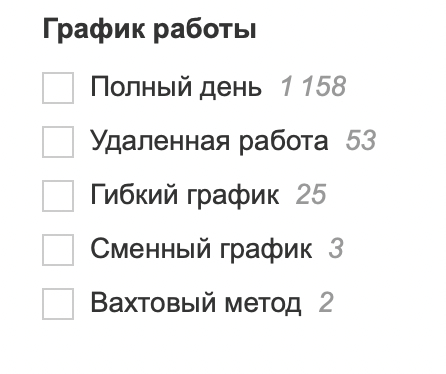 Популярность разных видов графика по данным hh.ru