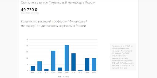 Статистика зарплат для финансового менеджера. Источник trud.com